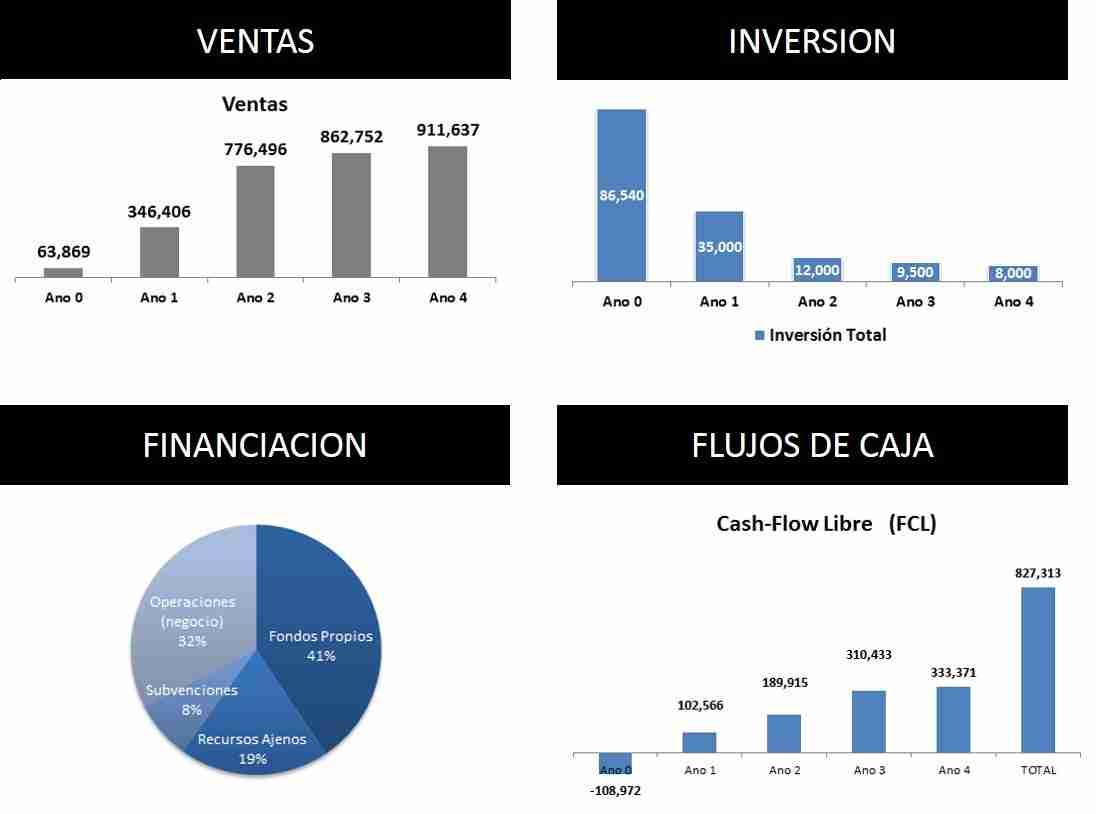 Plan-de-negocio-indicadores
